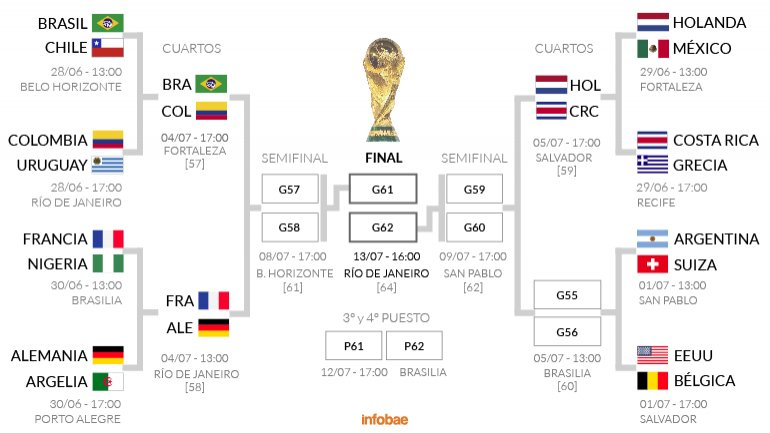 Mundial: así están las llaves de los cuartos de final - Rufinoweb.com.ar